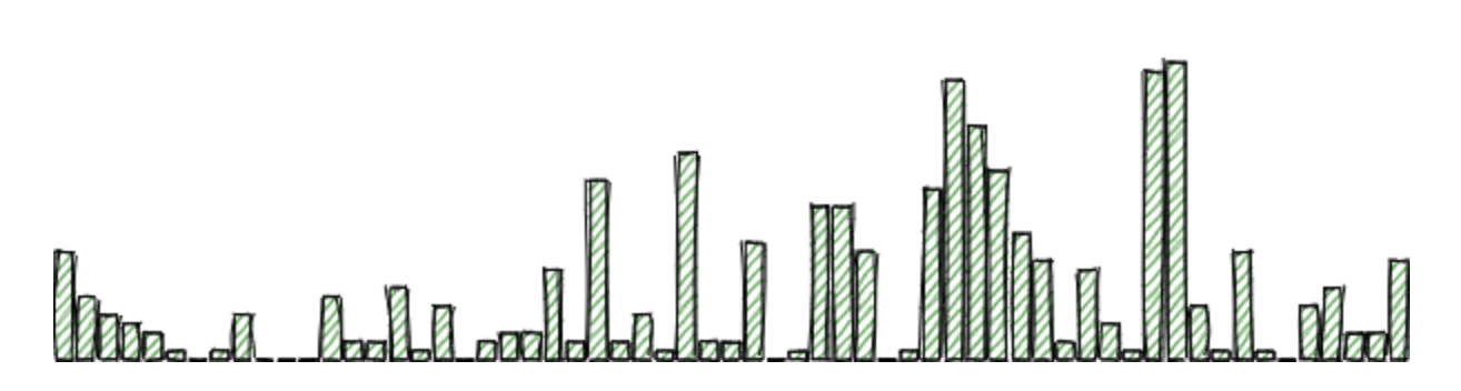 GitHub Activity Chart with Rough.js